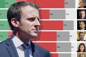Élection en France: les sondages sont de plus en plus nombreux!